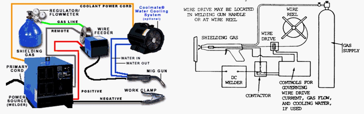 Tira Weld Proses Las Gmaw Gas Metal Arc Welding