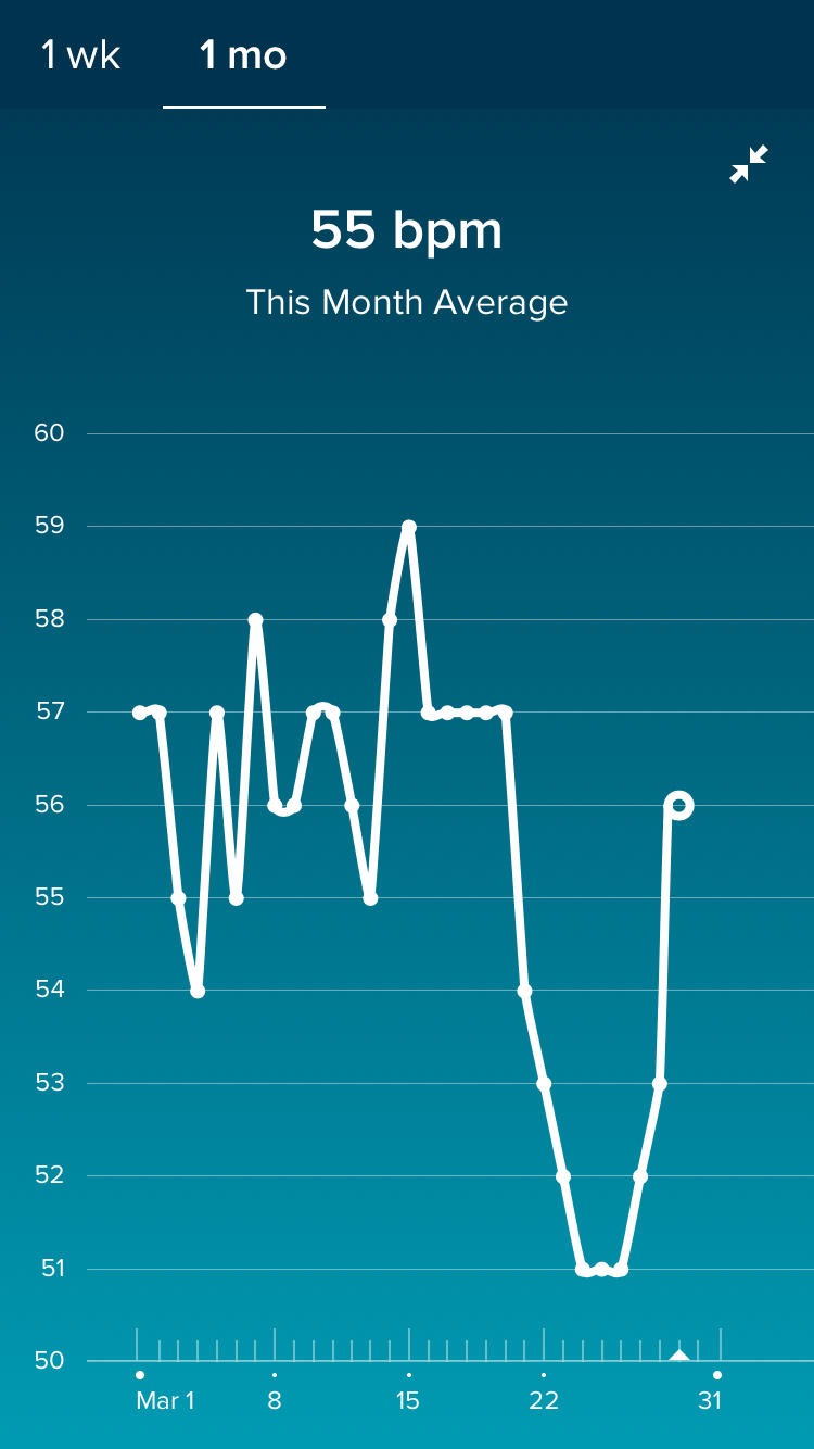 Chris besserer wearables personal health data looking at takes some time to see what is going on first i can see clearly that on weekends my heart rate is lower presumably i am more relaxed nvjuhfo Images