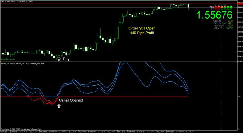 Canal forex
