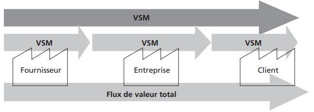 Cartographie du Flux de Valeur (VSM,VSD)
