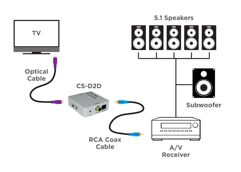 Metra Home Theater Group: THE EASY WAY TO DIGITAL AUDIO