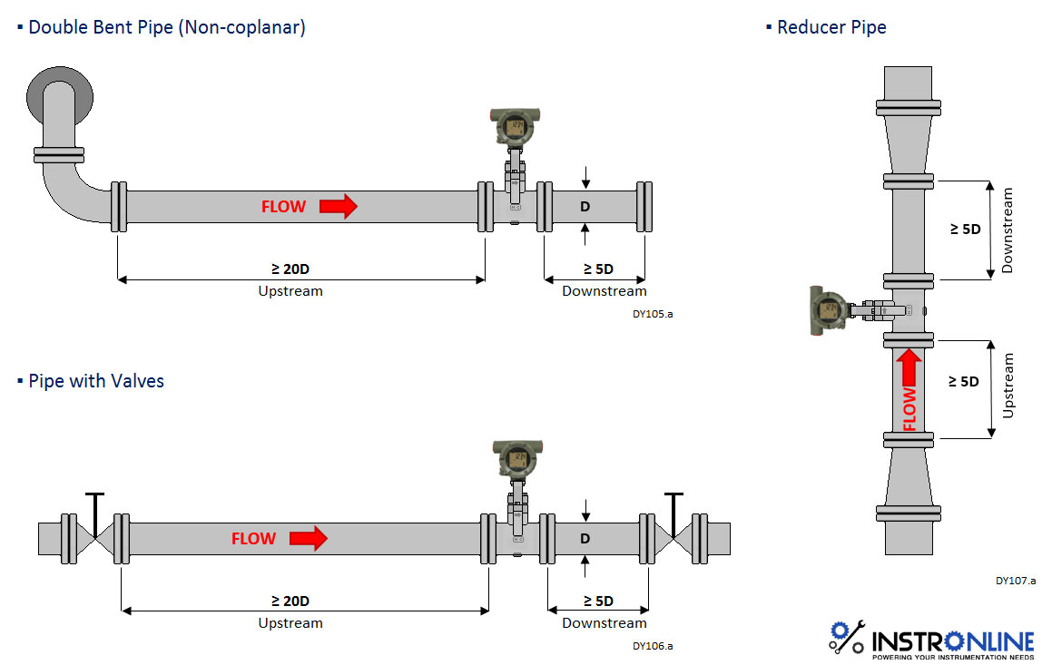 Instronline Instrumentation & Automation Products: Piping