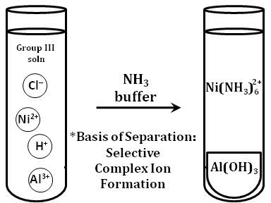 Chemistry From the Perspective of Dr. Fus: Applied