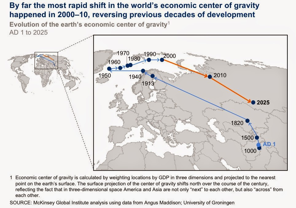 The changing center of economic gravity