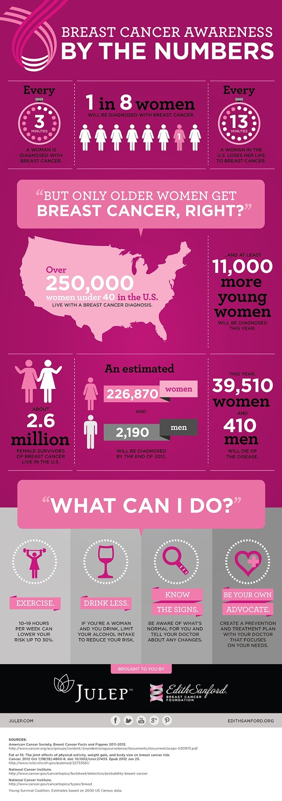 Breast Cancer Awareness, Breast Cancer Awareness Infographic