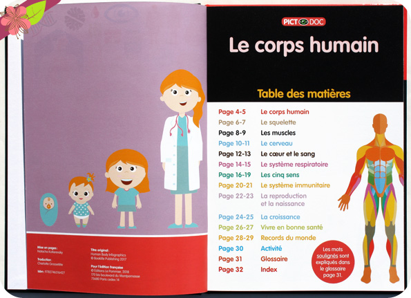 Pictodoc Le corps humain de Harriet Brundle - éditions Le Pommier