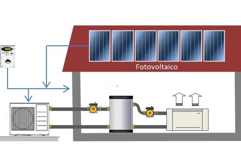 Pompa Di Calore Per Il Riscaldamento Tipologie Convenienza E Costi