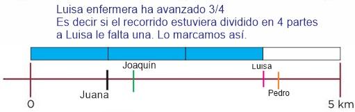 Marcar fracciones en recta numérica ejemplo: Desafíos matemáticos sexto grado contestado ejemplo 4