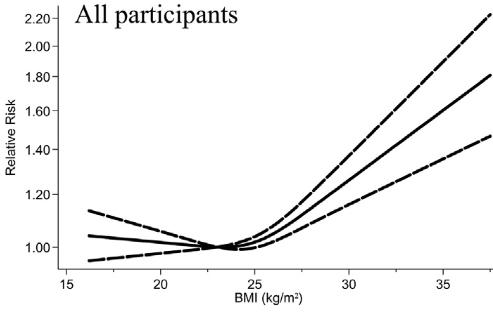 図:400万人のBMIと脳卒中リスク