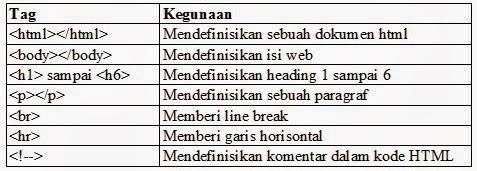 Tag HTML dasar