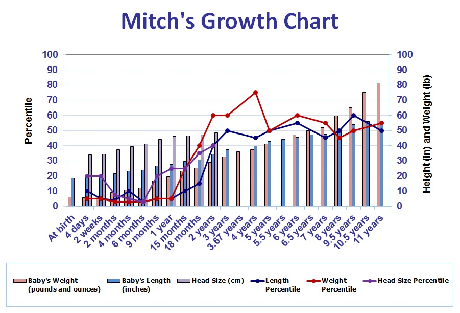 Mitch's Growth Chart