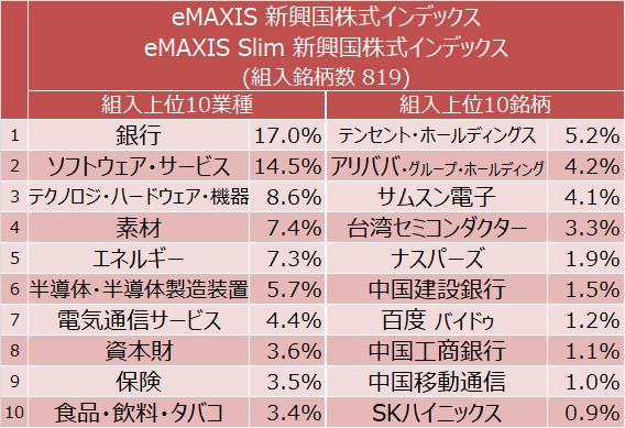 eMAXIS 新興国株式インデックス、eMAXIS Slim 新興国株式インデックス 組入上位10業種と組入上位10銘柄