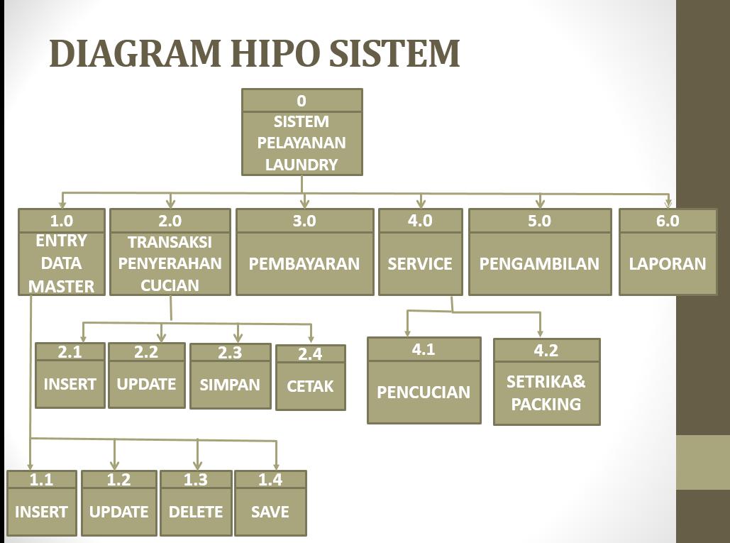 Data flow diagram laundry anggun kasturi diagram hipo ccuart Gallery