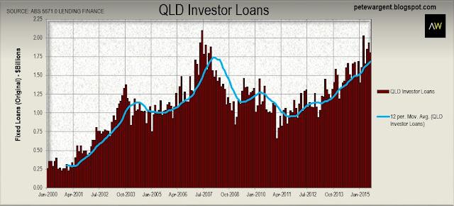 qld investor loans