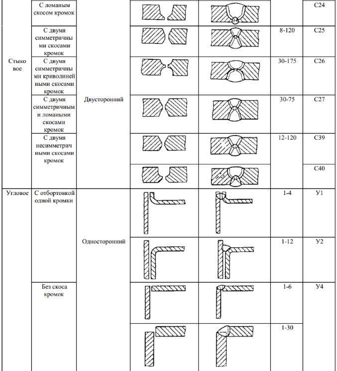 ГОСТ 5264-80 Ручная дуговая сварка. Соединения сварные. Основные типы, конструктивные элементы и размеры