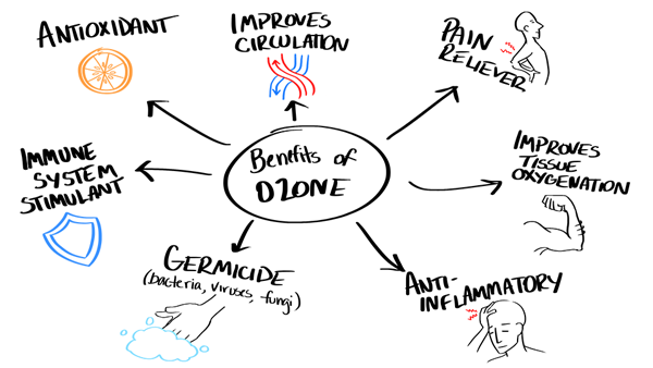 Amazing Benefits Of Ozone Therapy Daily Health Tips