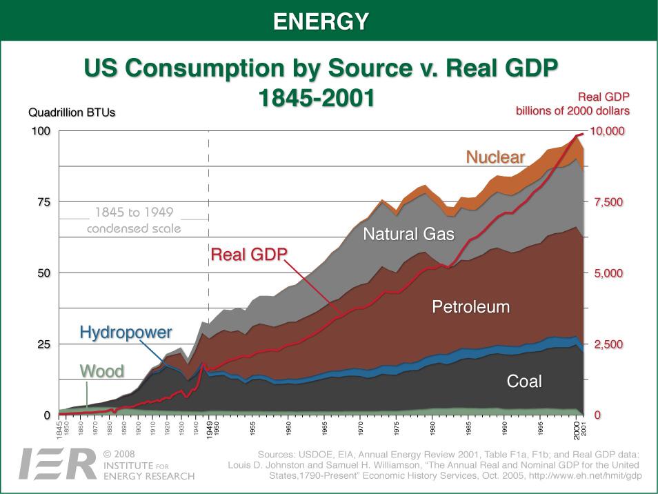 http://3.bp.blogspot.com/-52YoVjjavzc/UTwCGL6mZdI/AAAAAAAAAWk/h3j198R9Id4/s1600/Energy+1+-+US+Consumption+v.+GDP+1845-2001.jpg