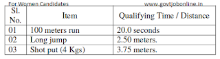 For Women Physical Efficiency Test standards for TS SI Recruitment 2016: