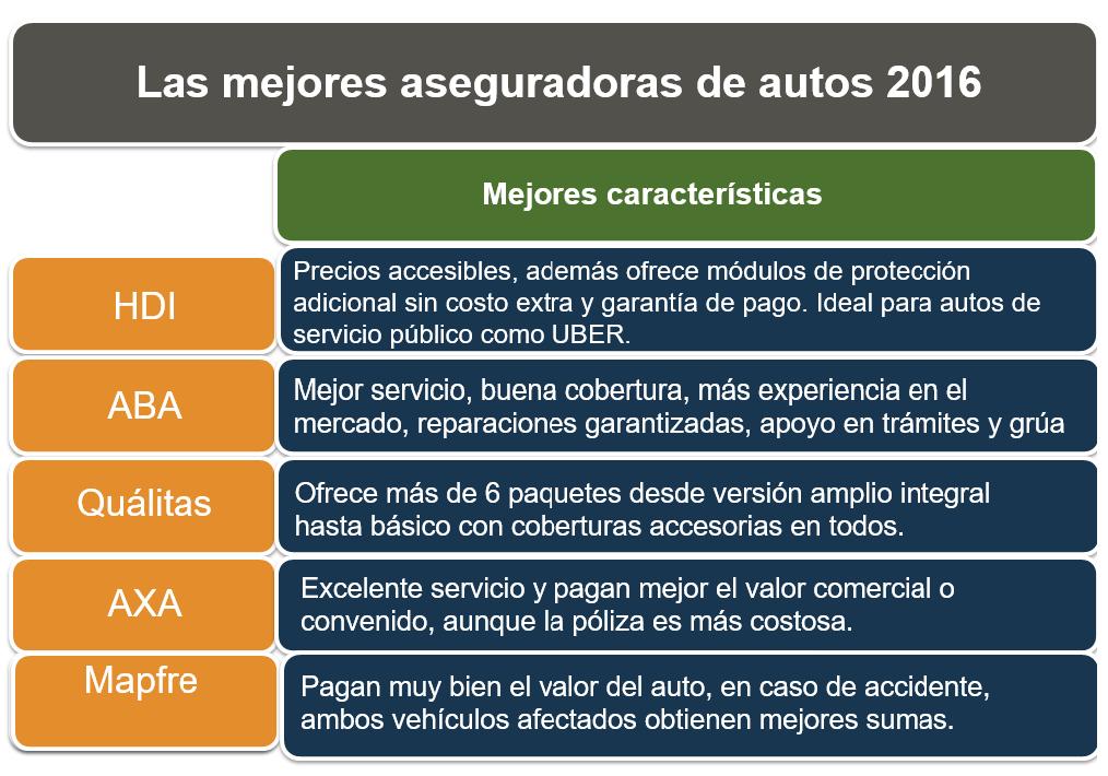 Mejores Aseguradoras de autos  en Mexico  baratas 2019 - 2020 - 2021