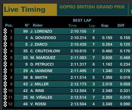 Hasil Kualifikasi MotoGP Inggris 2018