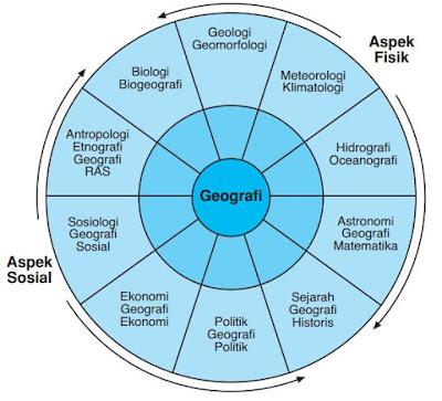 Ilmu Penunjang Geografi (Aspek Fisik & Sosial)