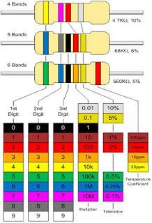 Cara Menghitung Nilai Resistor pada 4, 5 dan 6 Kode Gelang