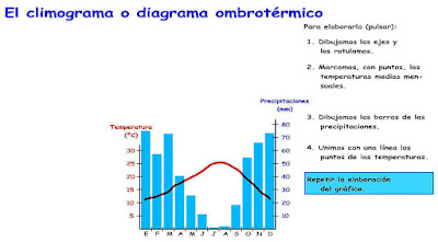 http://ntic.educacion.es/w3/recursos/secundaria/sociales/geografia/climograma.html