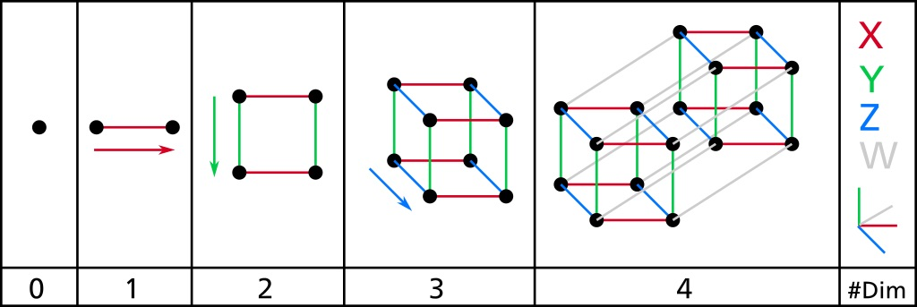 Dimensional Levels 0 through 4 - Source: Wiki Commons - https://commons.wikimedia.org/wiki/File:Dimension_levels.svg