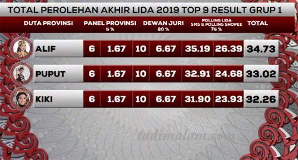 hasil Yang Tersenggol LIDA 2019 Top 9 Grup 1