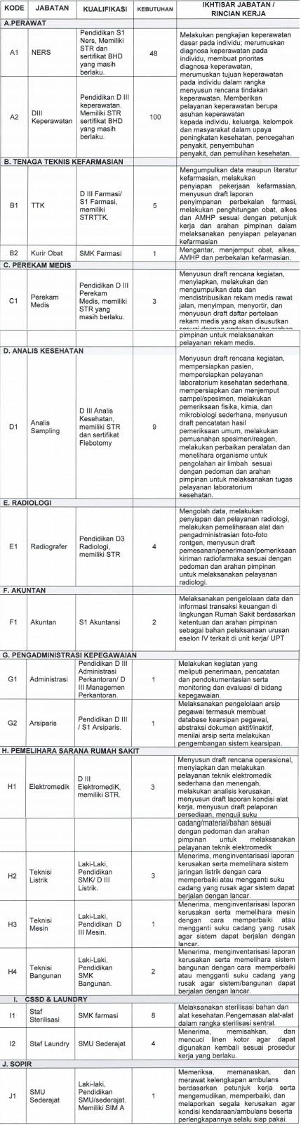 Lowongan Kerja Non PNS Tidak Tetap Rumah Sakit RSUP Dr Wahidin Sudirohusodo