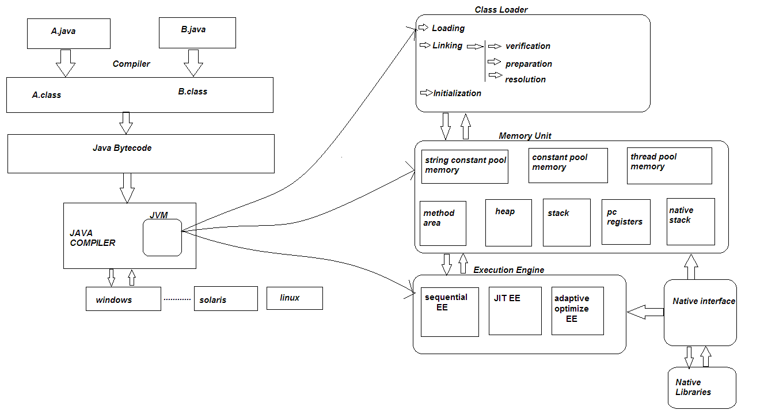 jvm architecture diagram samsung home theatre wiring java tutorial
