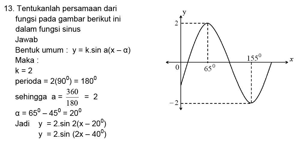 Contoh Soal Grafik Fungsi Trigonometri Kumpulan Soal Pelajaran 1