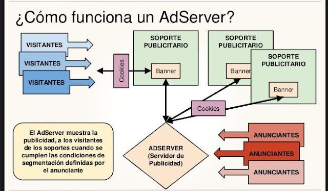 ¿Cómo funciona un AdServer?