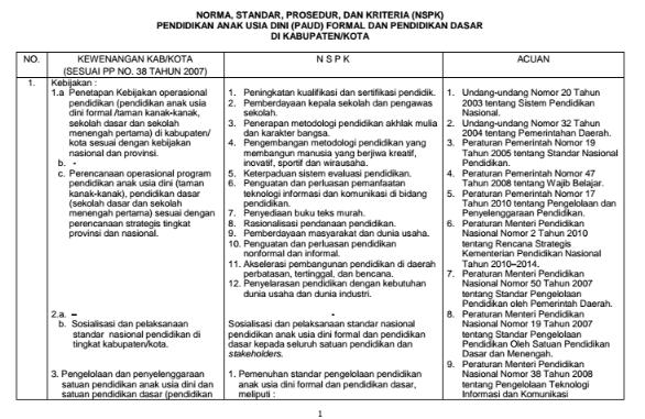 Download Permendiknas No 22 Tahun 2006 tentang Standar Isi.pdf