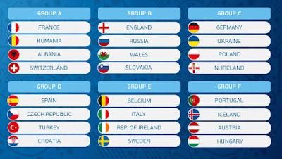 UEFA EURO 2016 Groups