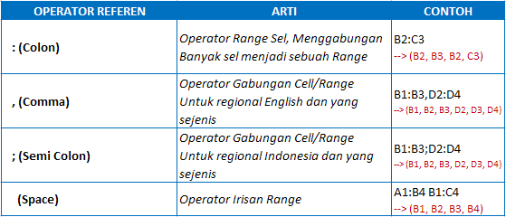 Operator Referensi Excel
