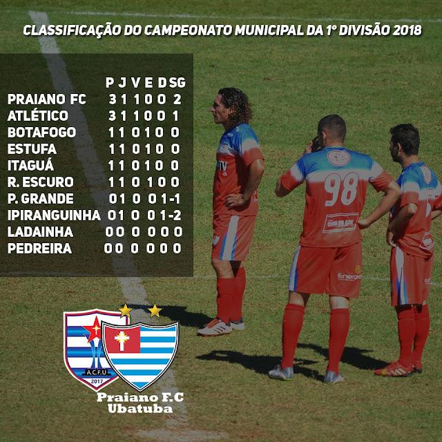 PRAIANO FC  LARGA NA FRENTE E LIDERA O CAMPEONATO AMADOR DE FUTEBOL DE UBATUBA 2018