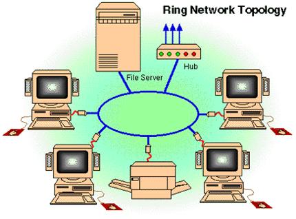 Topologi Ring