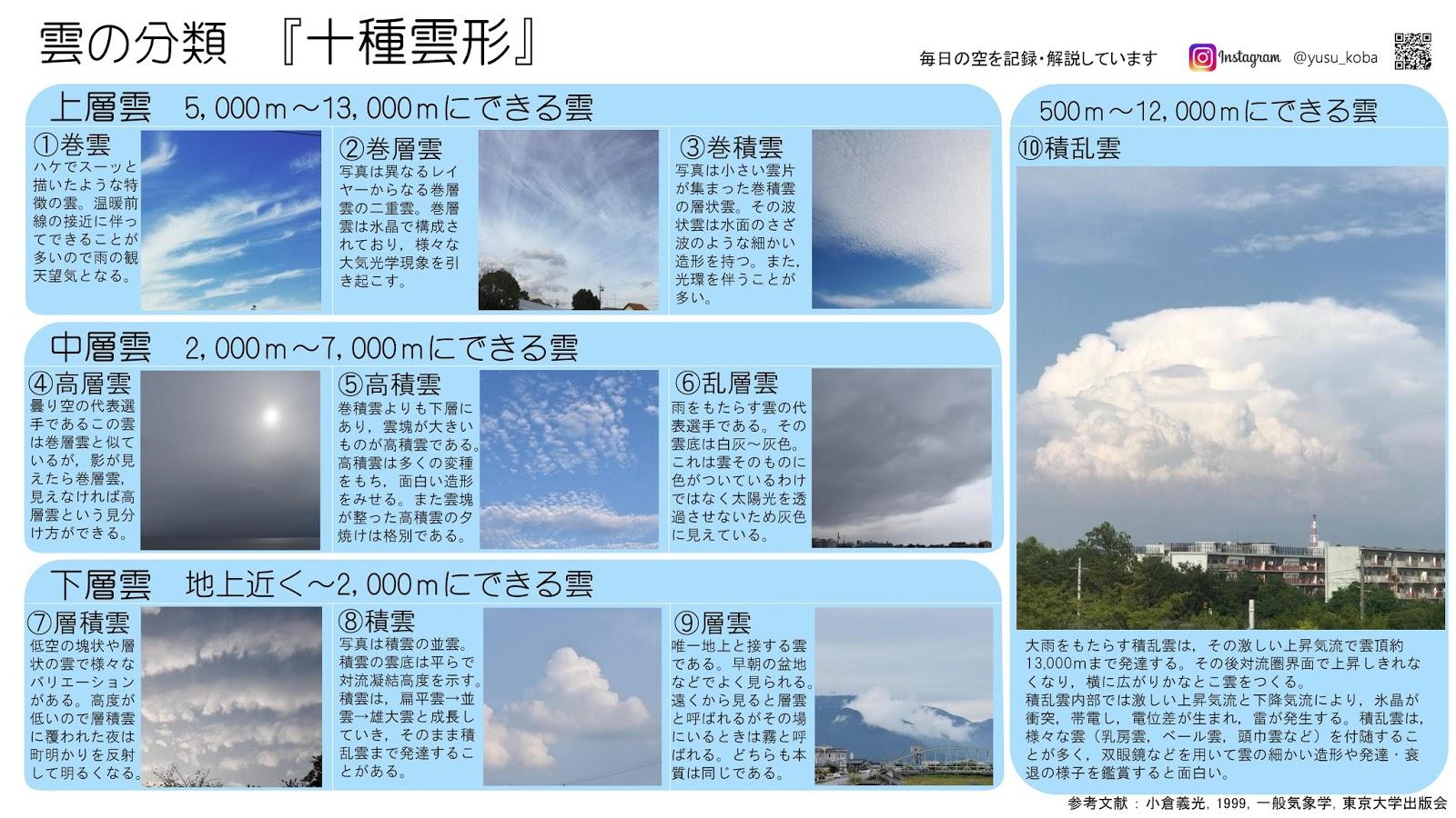 科学する空。: 十種雲形ポスター