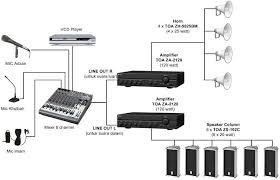 Daftar Peralatan Untuk  dasar Tata Suara