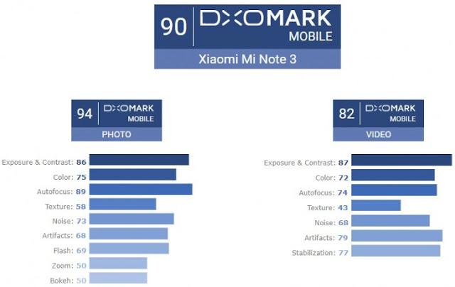 Xiaomi Mi Note 3 mendapatkan skor tinggi dari DxOMark
