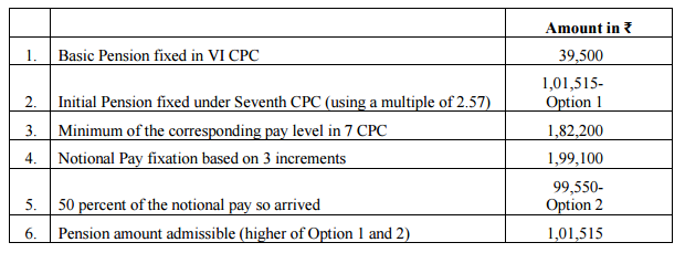 Fixation-of-pension-calculation-7th-CPC