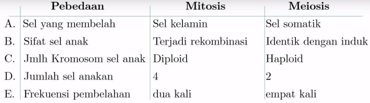 Perbedaan Mitosis Dengan Meiosis Yang Terjadi Pada Sel Diploid Adalah Blog Pak Pandani