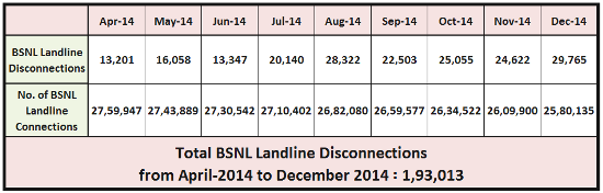bsnl-landline-closure-april-14-dec-14