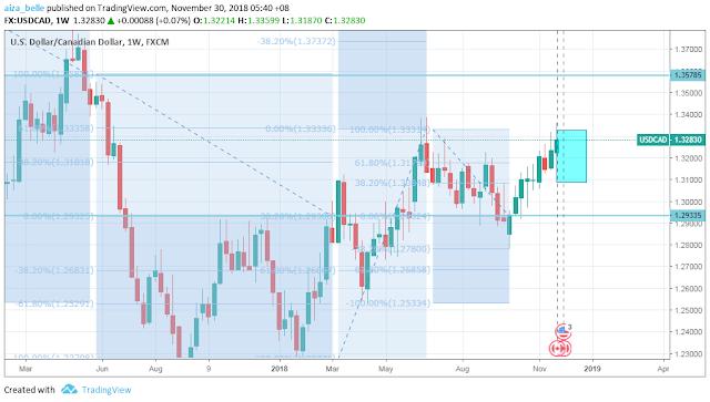 USDCAD weekly chart