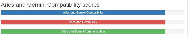 aries and gemini dating