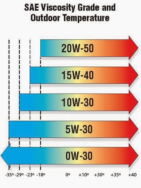 Electrotecnia y mecanica marzo 2015 for Viscosidad del aceite de motor
