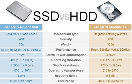 6 Perbedaan Antara HDD dan SSD Mana Yang Lebih Baik