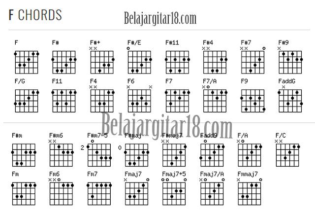 Kumpulan Kunci Gitar F