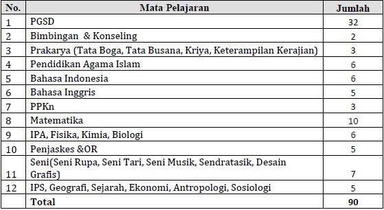 Guru SILN Malaysia